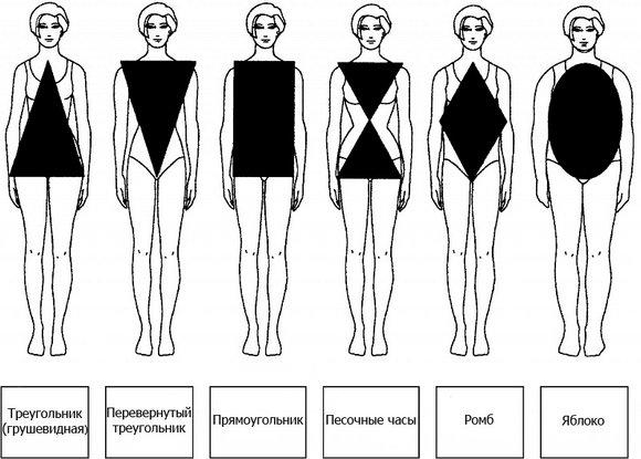 Как определить тип фигуры